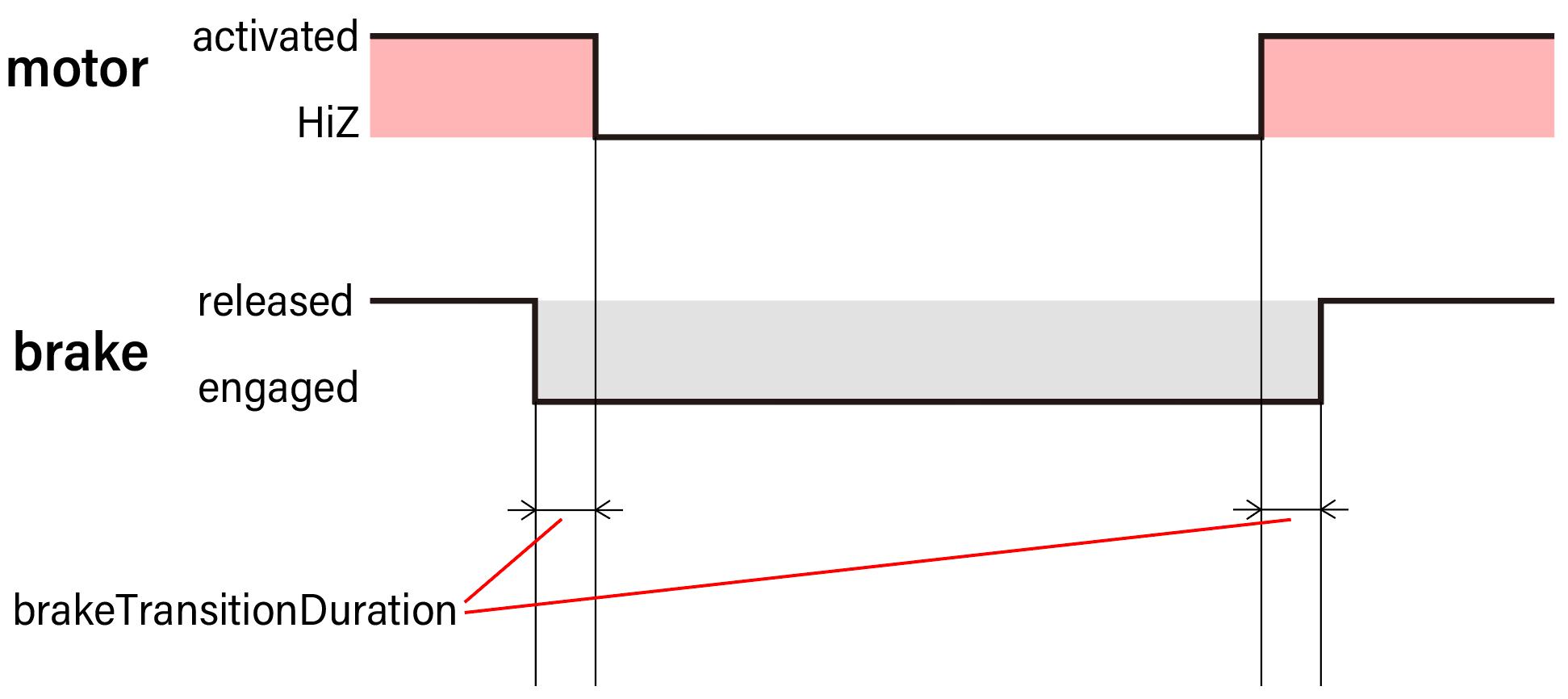 Brake Transition Duration